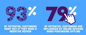 93% of consumers won't buy a product if there is a negative review; 79% of consumers of influenced by online reviews even when they buy offline.