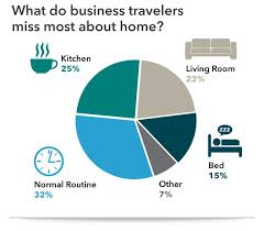 Corporate Housing Business Travel