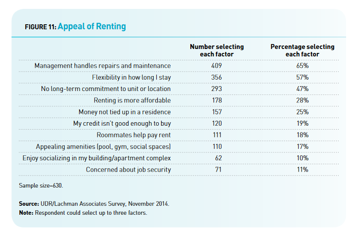 gen-y-housing-survey-benefits-of-renting