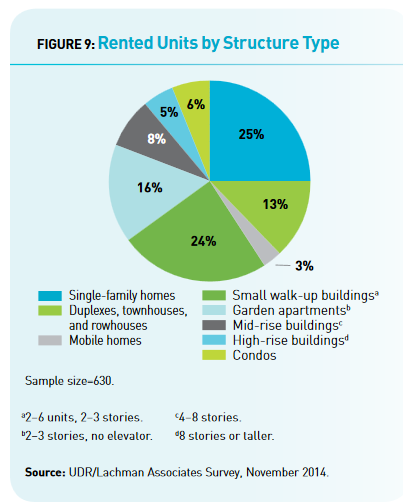 gen-y-housing-survey-rental-structure-types