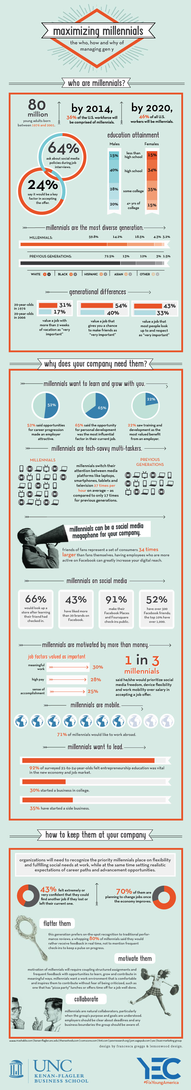 geny-in-the-workplace-infographic-mba-at-unc-1