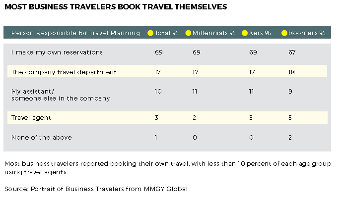 biz-travelers-book-themselves