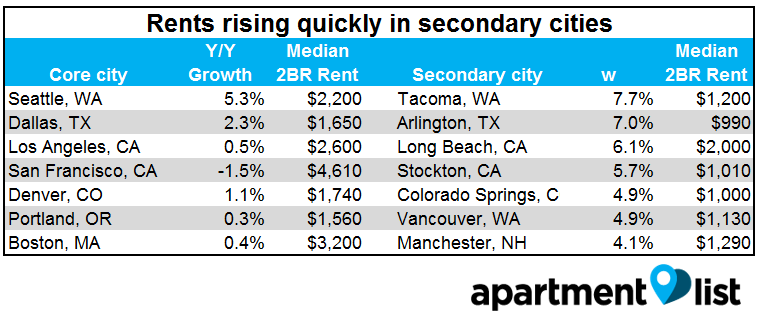 rental-rates-increasing-in-secondary-cities