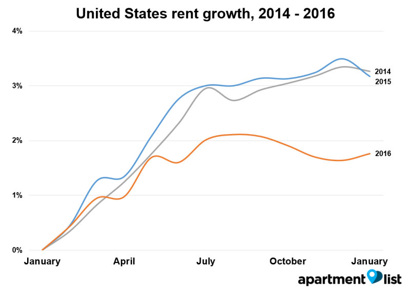 us-rent-growth-2014-2016